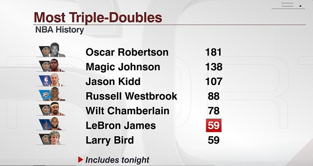 LeBron tied Larry Bird for 6th on the all-time triple-doubles list on Thursday. He's 19 away from tying Wilt Chamberlain for 5th.