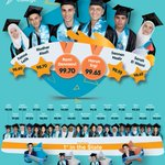 Congratulations to all of our VCE graduates. Another year with outstanding results. #VCE