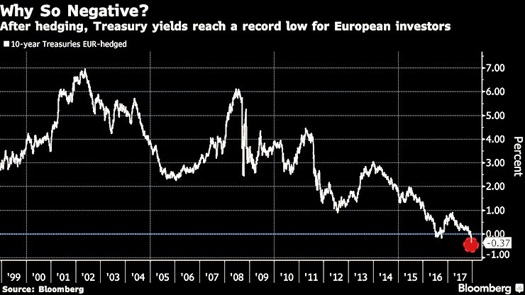 RT @Schuldensuehner: Treasury Yields Have Never Been This Negative for Euro Investors. https://t.co/vKwQ3ZD6G8 https://t.co/OUa6BJBdFt
