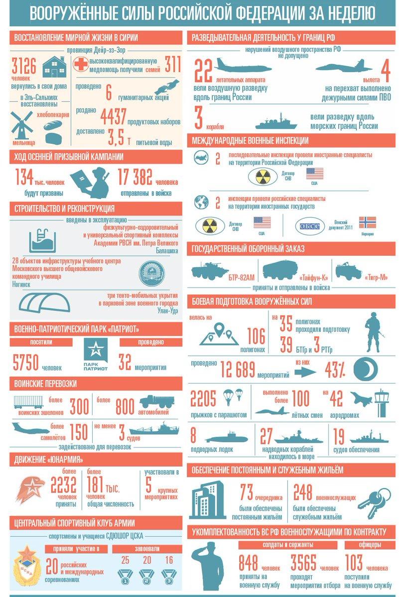 Еженедельный отчет об основных показателях деятельности Вооруженных Сил России
