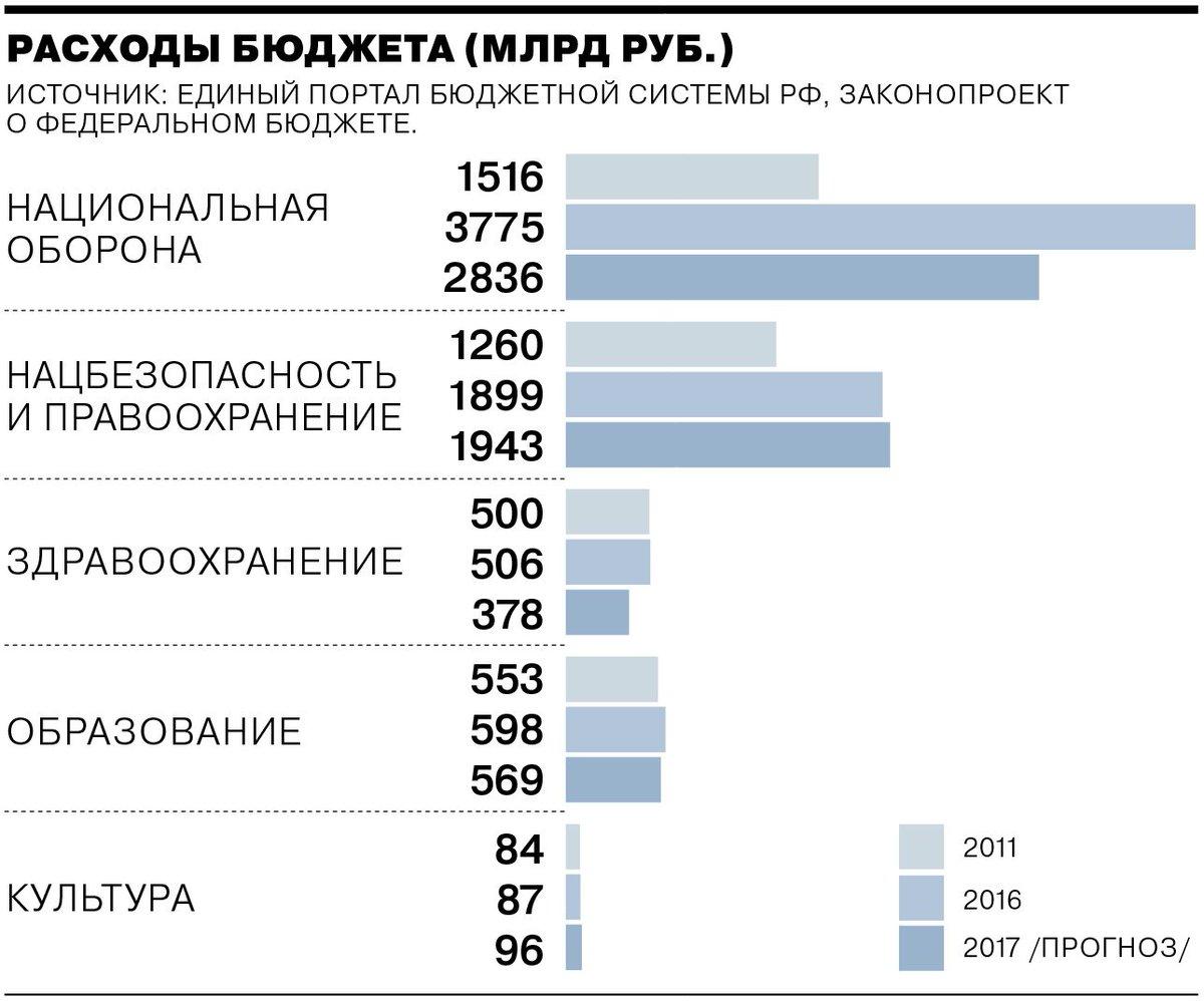 Третий срок Владимира Путина в 12 графиках https://t.co/DBmDnycIOi