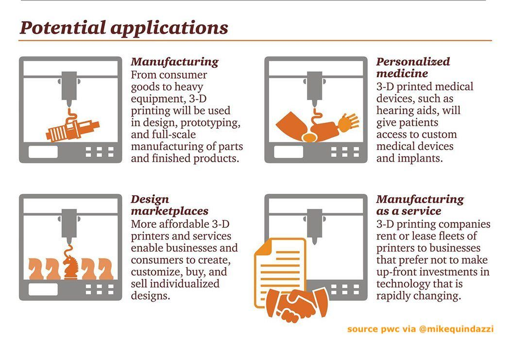 Is #3Dprinting poised to transform #manufacturing? 4 potential #3Dprint applications for #AdditiveManufacturing via #PwC. @MikeQuindazzi #IoT #SCM #HealthTech #HealthCare #Aerospace  https:// goo.gl/qJkKyu  &nbsp;  <br>http://pic.twitter.com/BsJZwWybF4