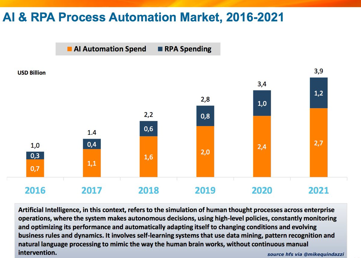 By 2021 #AI automation + #robotic process #automation spend expected to reach $3. billion globally. #rpa #fintech #software #bots  http:// bit.ly/2AJe6kM  &nbsp;  <br>http://pic.twitter.com/DsaSCpTKjJ