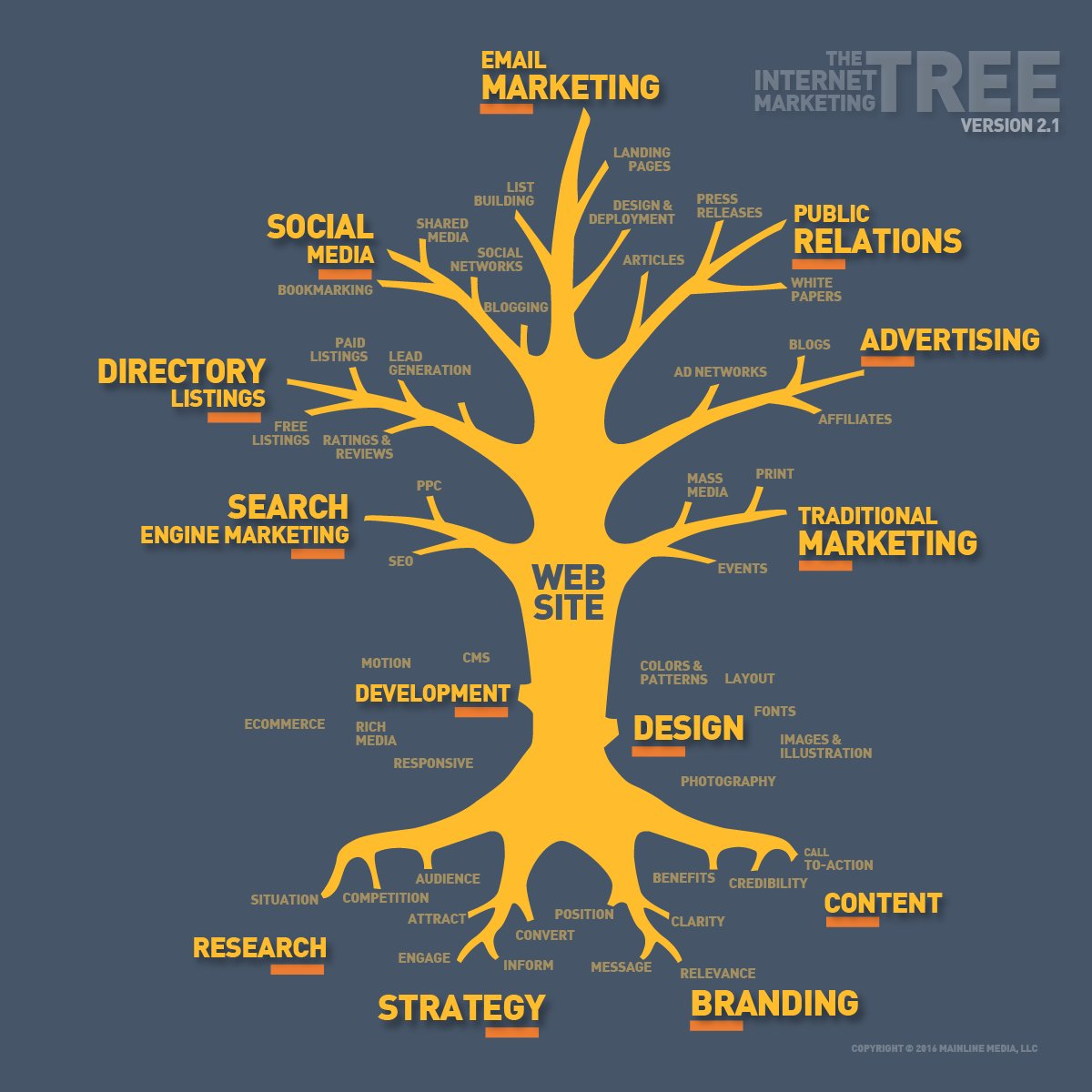 #InternetMarketing Tree #Contentmarketing #Branding #Brand #SEO #Startup #Leadgeneration #Success #SMM #SEOtips #GrowthHacking #Content #Marketing #DigitalMarketing #SocialMedia #Makeyourownlane #Defstar5 #Mpgvip #OnlineMarketing <br>http://pic.twitter.com/oLfDVkWQNT