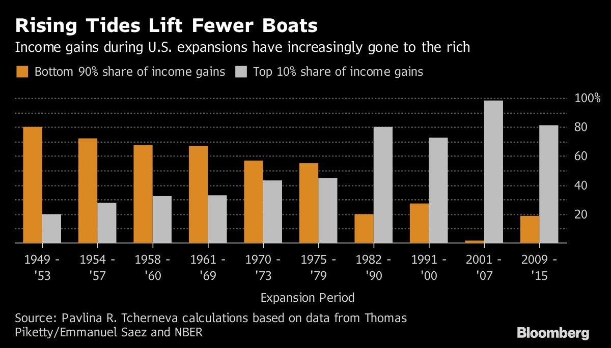 America's inequality is sending the Dow soaring https://t.co/cVebP2TwpN via @business
