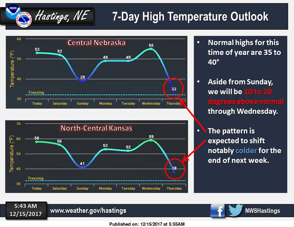 Here's a look at high temperatures over the next 7 days. Overall, VERY mild for December. Then cold air arrives late next week. #NEwx #KSwx