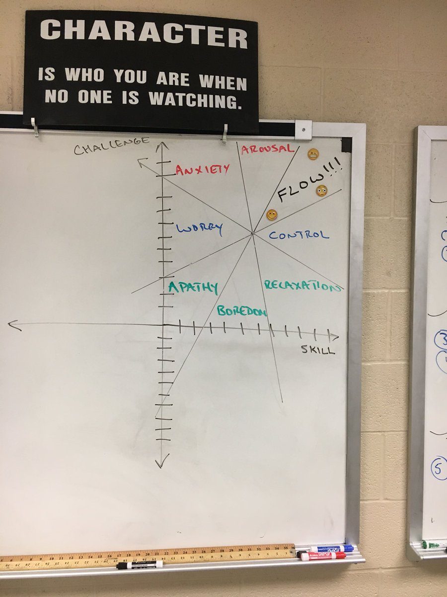 Kyle wagner on twitter a sign that you might be obsessed with teaching slope intercept form using mihaly understanding of flow improveyourskill challengeyourself httpstgstr1cau7u falaconquin
