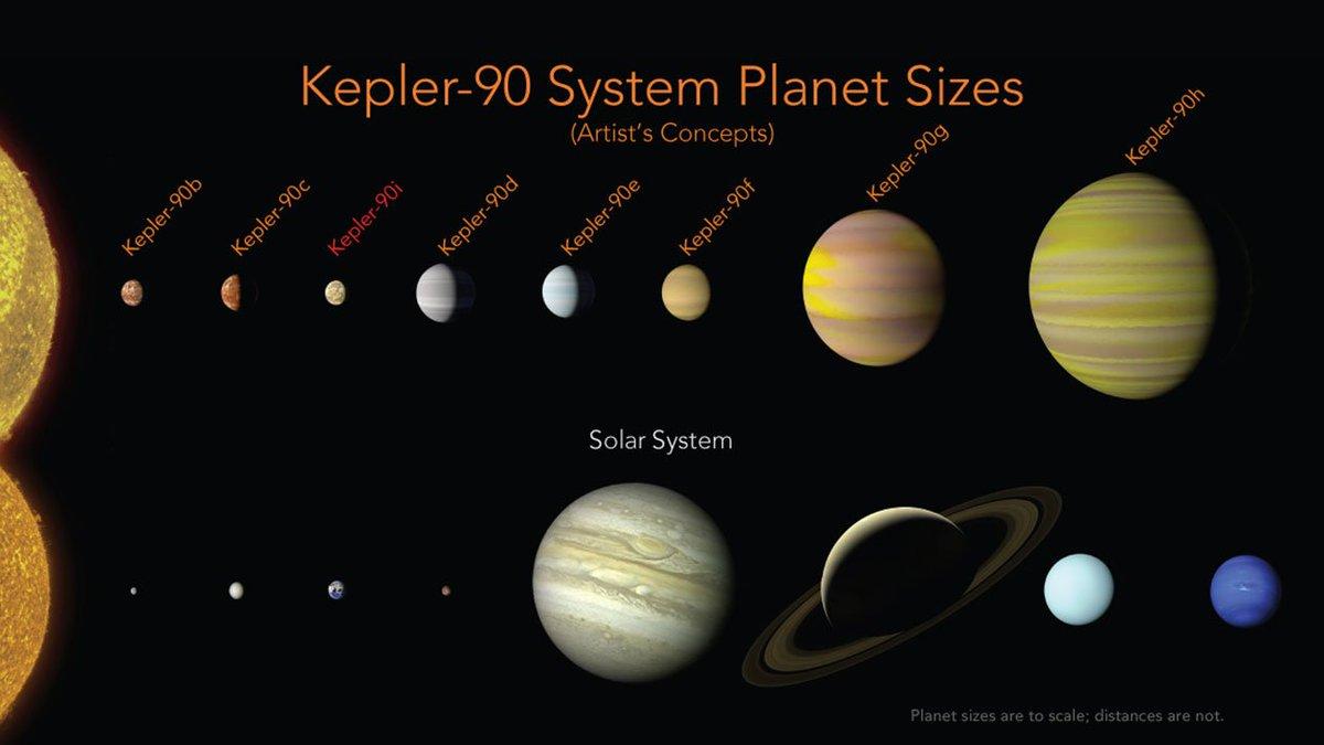 Um oitavo planeta no distante sistema solar Kepler 90 foi descoberto.  https://t.co/I5sADj4RUt