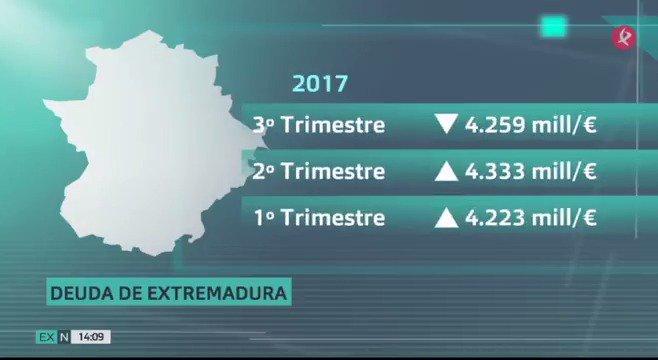 💶 La deuda regional baja en el tercer trimestre. Un respiro de 70 millones de euros tras un importante aumento este año y una gran subida desde el inicio de la crisis. Repasamos la evolución de lo que debemos. #EXN https://t.co/SNpGHFWoJ5