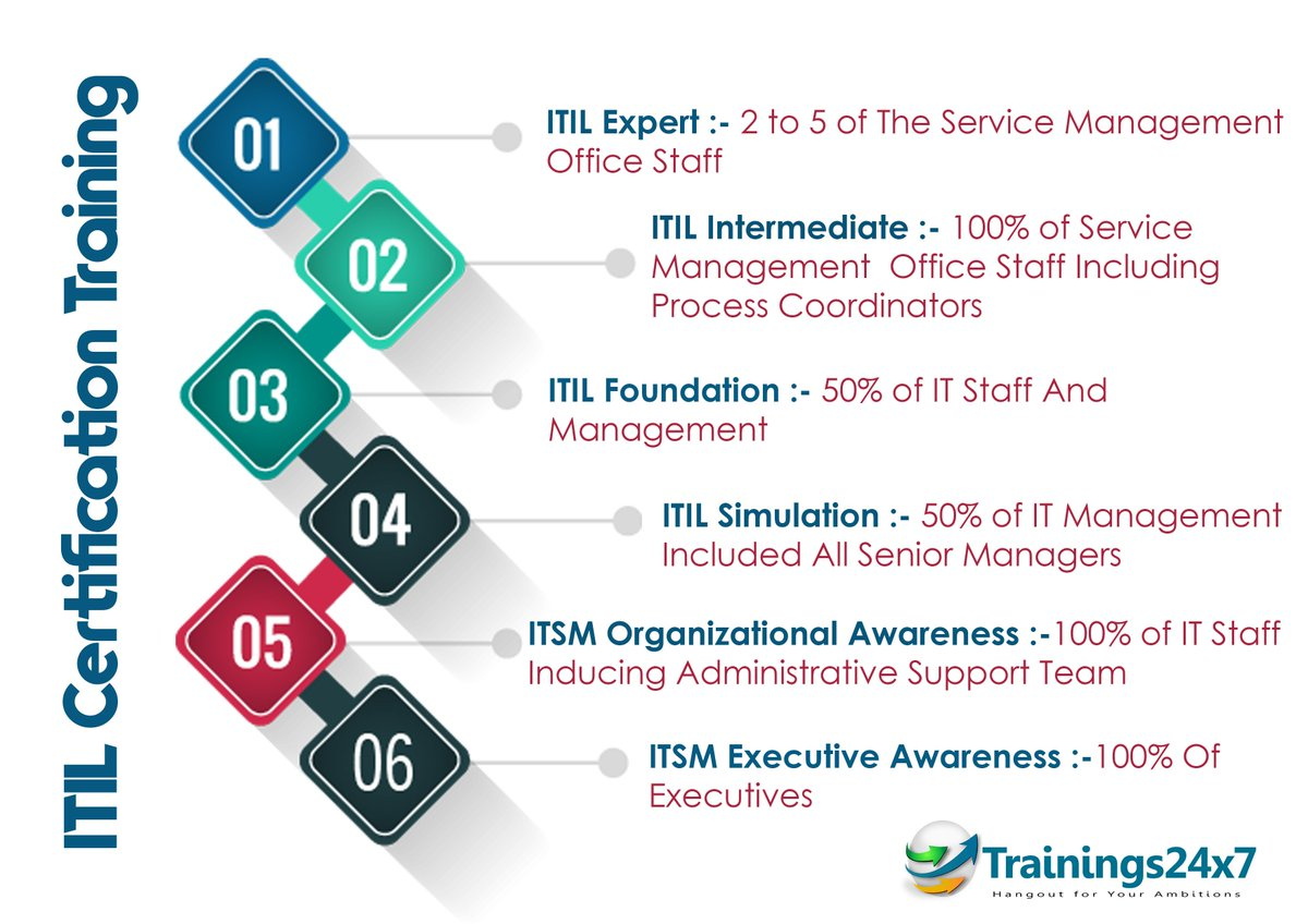 Trainings24x7 trainings24x7 twitter itil foundation certification 1 day left to join our batch httptrainings24x7itil foundation training in delhi ncr picittero6o1gh89cj xflitez Image collections