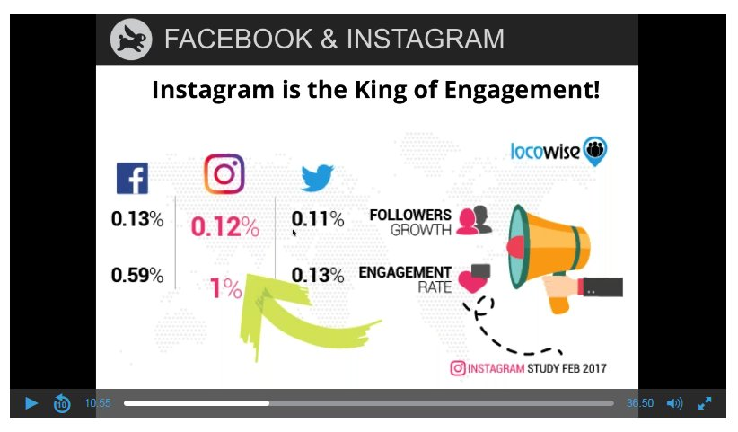 Amazing -- #Instagram is The King of #engagement -- double the rate of #Facebook, and almost 10 times that of #Twitter; but of course #FB wins because they bought Instagram in 2012 for $1 Billion, a pittance <br>http://pic.twitter.com/zrCHSiyNf0