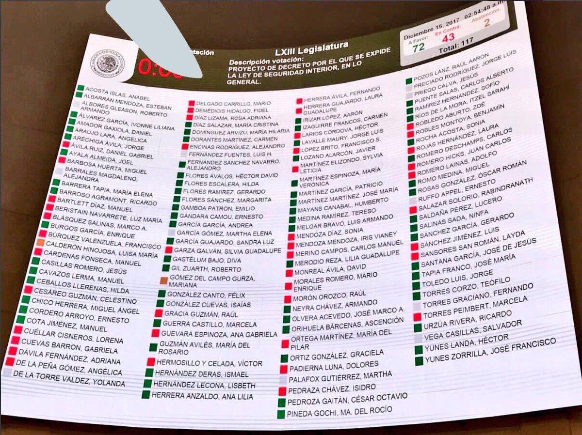 Aquí votación en la madrugada sobre #LeydeSeguridadInterior. Vean quienes fueron los #SenadoresGolpistas que tuvieran oportunidad de elaborar buena normatividad para Fuerzas Armadas. Y en lugar de eso aprobaron ley que aumenta discrecionalidad, reduce controles democráticos.