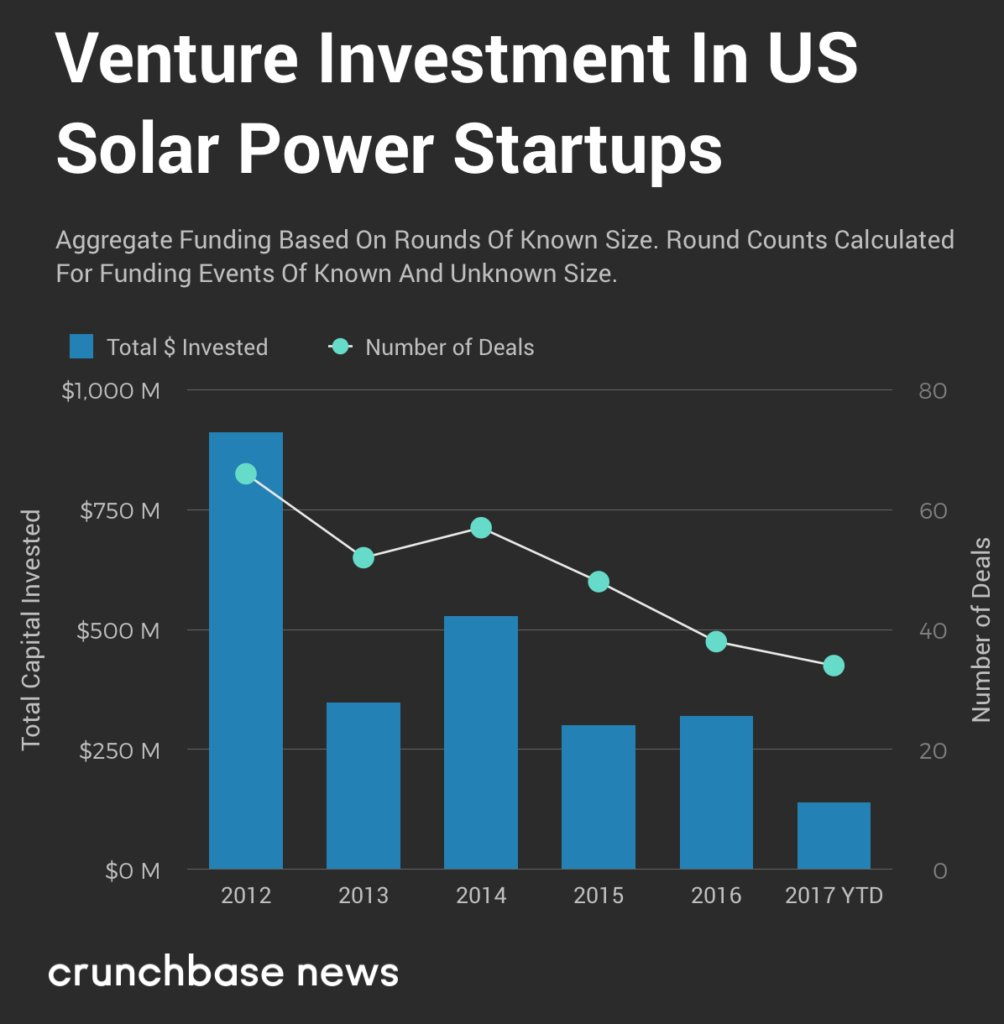 Solar Startups Keep The Lights On Despite VC Indifference, Uncertain Politics https://t.co/fw1NUo0KK6 by @bayareawriter