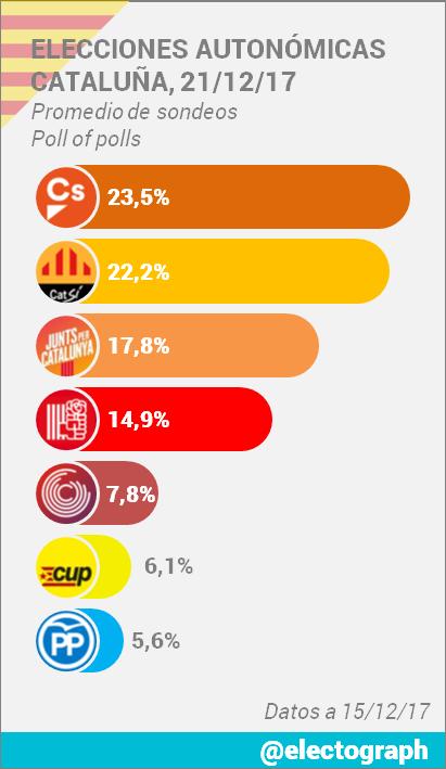 Encuestas para Cataluña DRHuoUEXcAAh1Wo