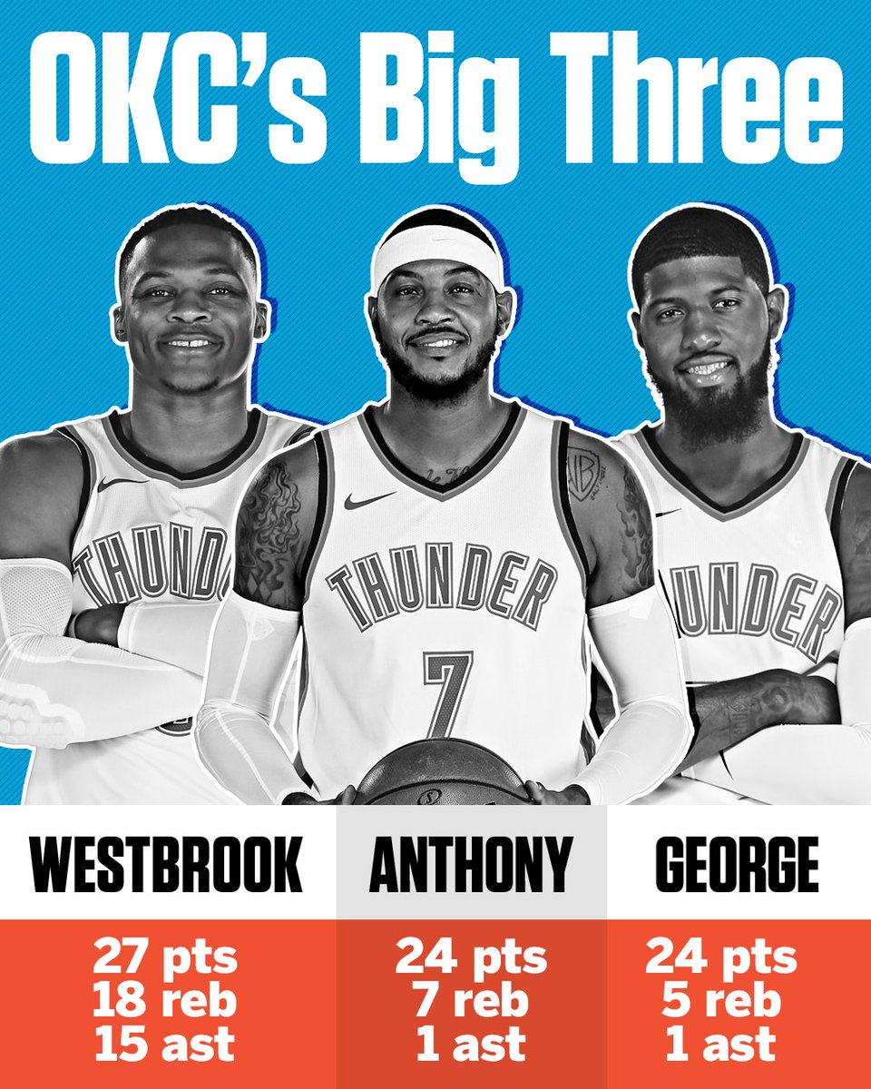 The Thunder's Big 3 weren't messing around tonight.
