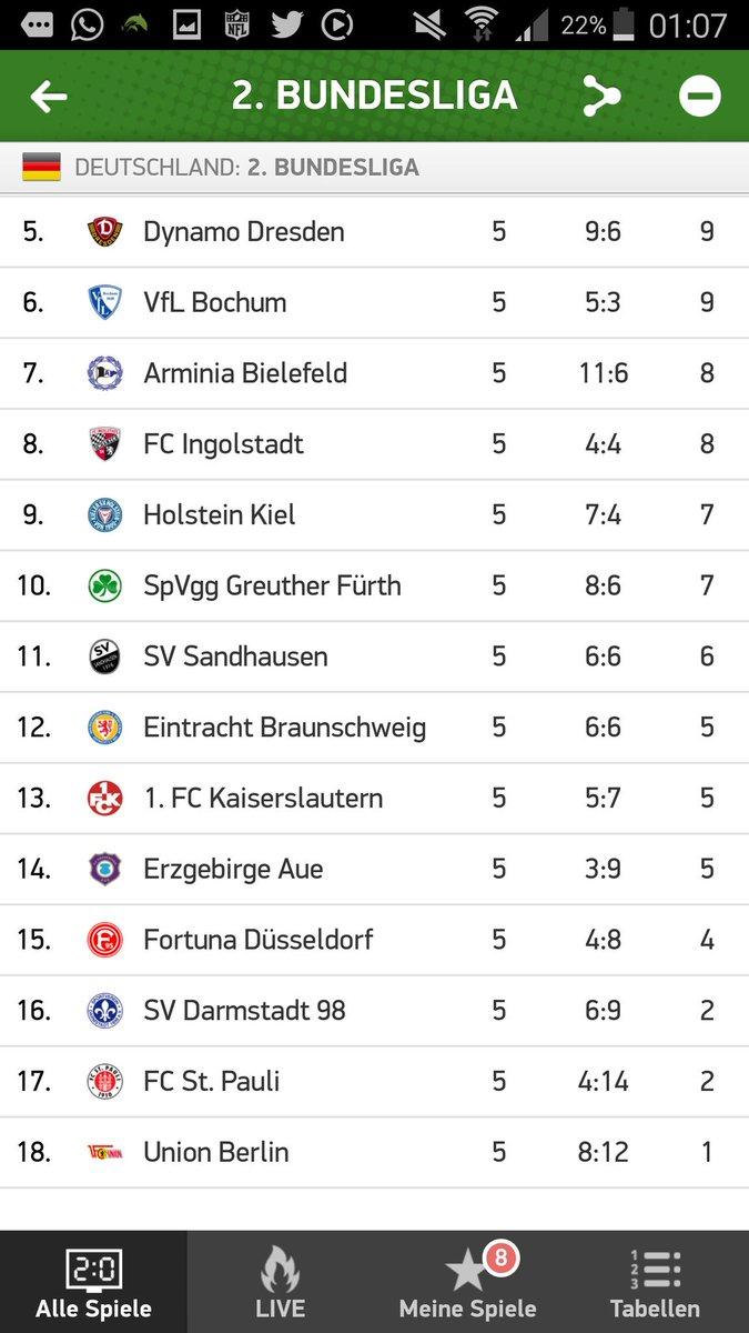 Formtabelle 2. Bundesliga