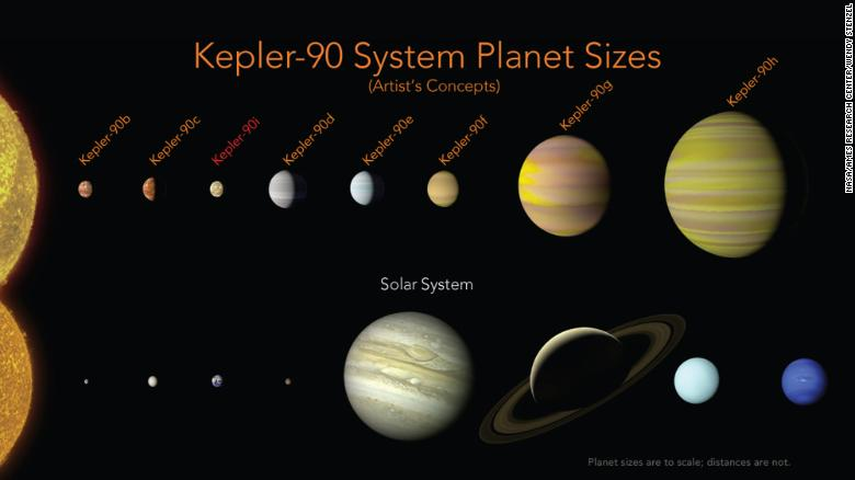 For the first time, eight planets have been found orbiting a distant star, Kepler-90, 2,545 light-years from Earth, NASA announces https://t.co/TUisAroemX