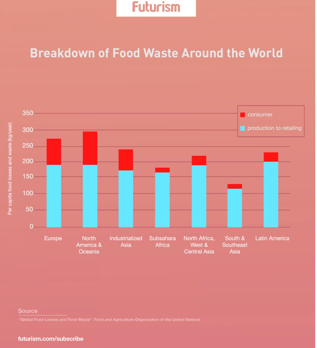 France's war on waste makes it most food #sustainable country https://t.co/nSmJF9YktG
