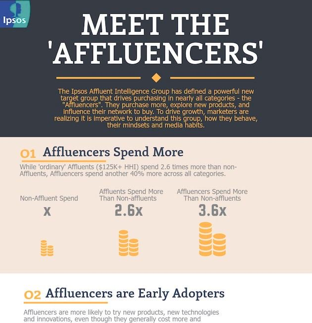 Meet the Affluencers: How Some Wealthy Americans Influence Purchasing #influencermarketing #smm https://t.co/9HnHpF1r9q