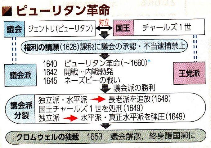 "TOKYO VICTORY on Twitter: ""12月16日 1653年クロムウェルが護国卿と ..."