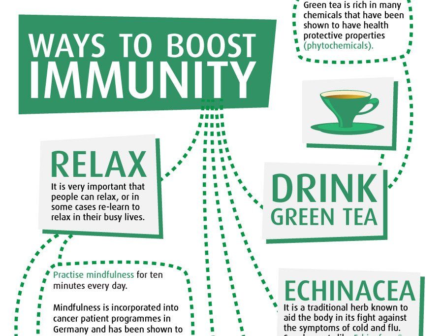 RT The Good Immune Guide Infographic ➡ https://t.co/h66xjAoArP https://t.co/XUFbL5ysV4 #health #wellness