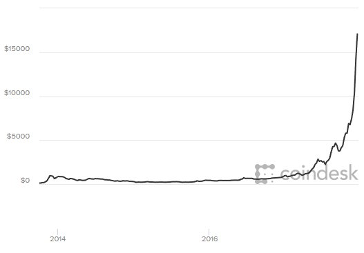 BREAKING: Price of bitcoin crosses $18,000 for the first time