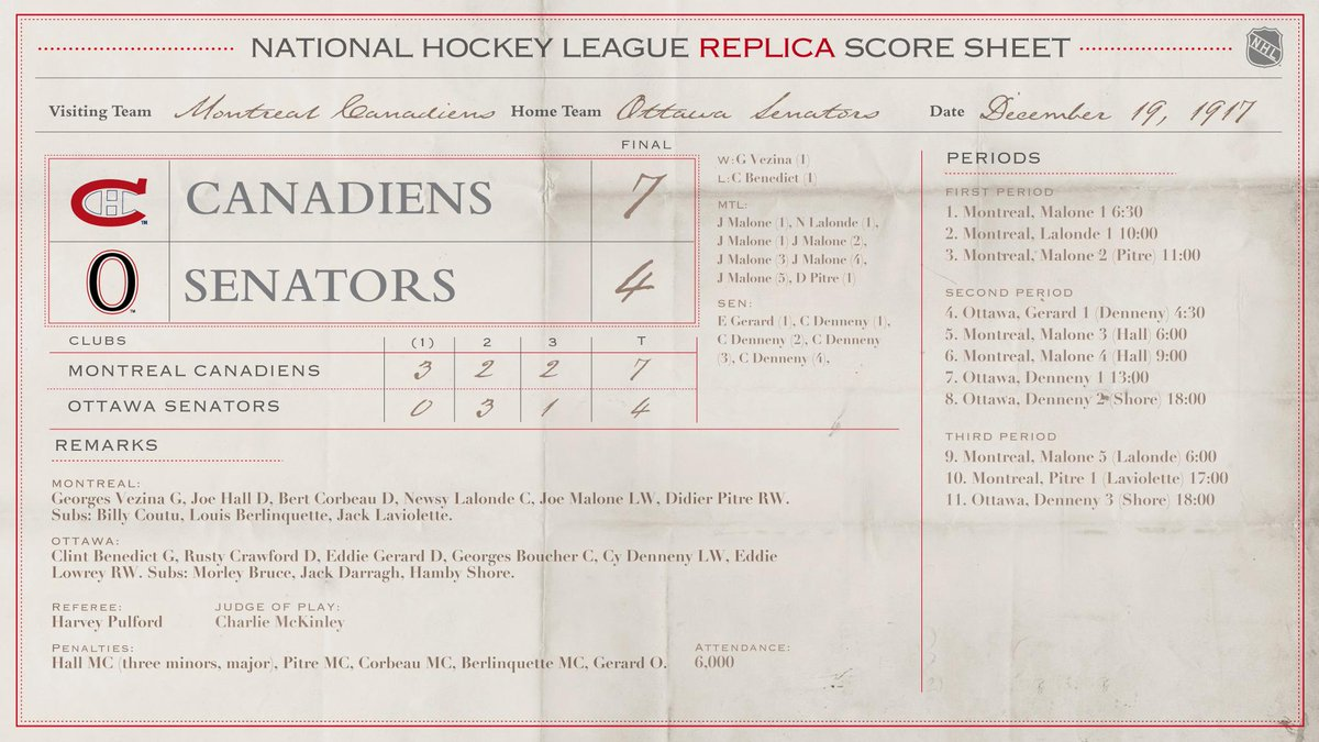 Canadiens had the jinx on Ottawas in 1917, defeating them by 7 goals to 4. #NHL1917  Look 'em both over to-night in the #NHL100 Classic.