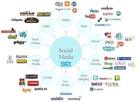 RT arifulislamtt3: Different Social Media Platforms  #Wordpress #DigitalMarketing #Digg #Flickr #YouTube #Contentmarketing  #SEO #Startup #GrowthHacking  #Marketing #SocialMedia #Defstar5 #Mpgvip #OnlineMarketing #SocialMediaMarketing #Doof #Skype #Pogo … <br>http://pic.twitter.com/k5XYdJWKS3