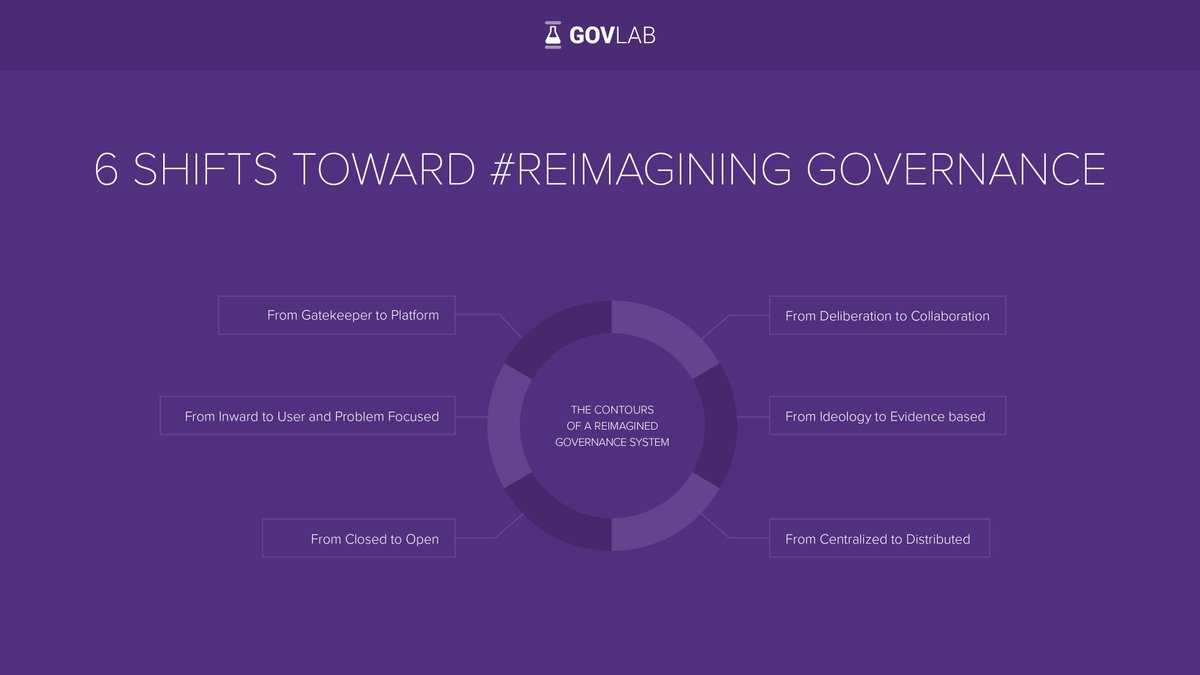 The Real 21st Century Problem In Public >> The Govlab On Twitter Reimagining Governance For The 21st