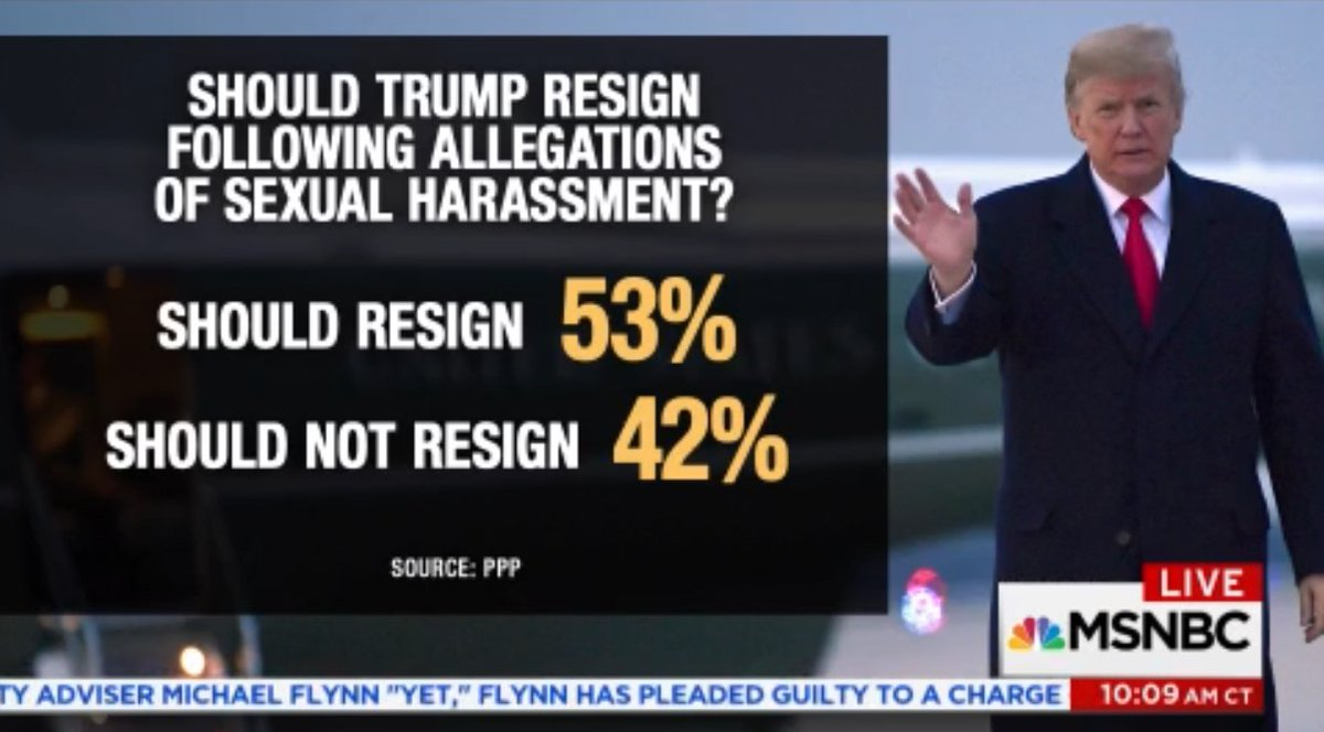 Poll: Should #Trump resign following allegations of sexual harassment?  53% Should resign  RETWEET TO AGREE  #AMJoy https://t.co/0DsFGu7pL7