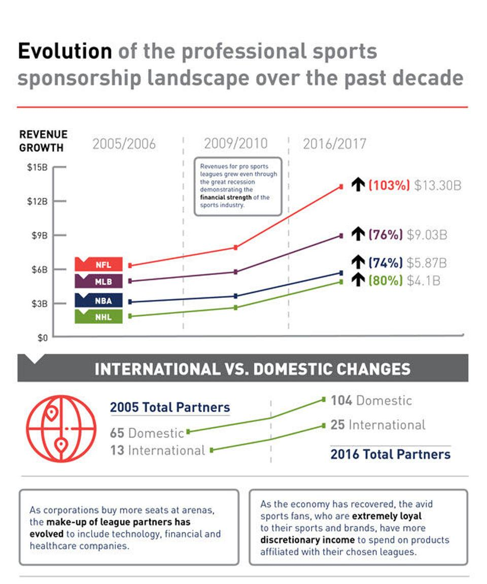 How the NFL, MLB, NBA And NHL Sponsorship Growth has Skyrocketed Over Last Decade #sports #money