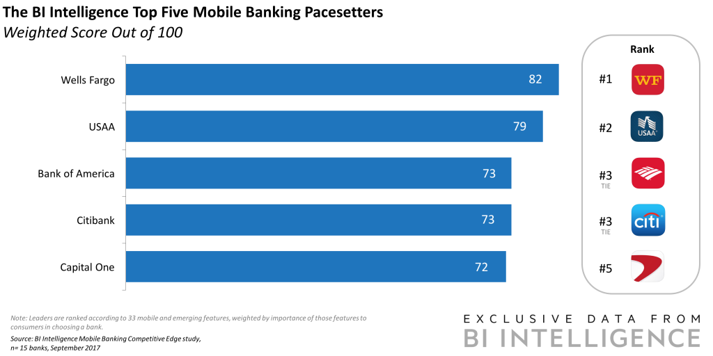 The top 5 banks offering the mobile banking features consumers say they want most https://t.co/JBRxVXfxYX
