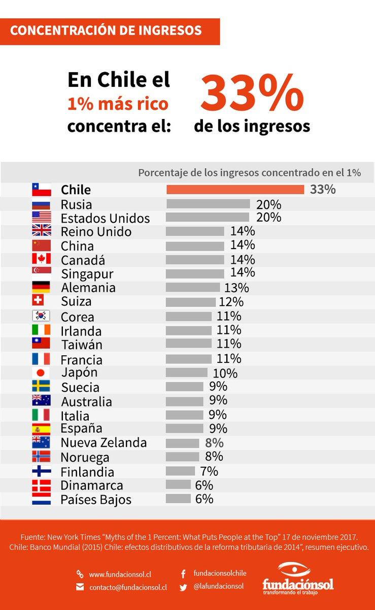 """Fundación SOL Twitterissä: """"¿Sabías que en Chile la desigualdad es tan  grande que el 1% más rico del país concentra el 33% de los ingresos? En  esta infografía te mostramos cuánto concentra"""