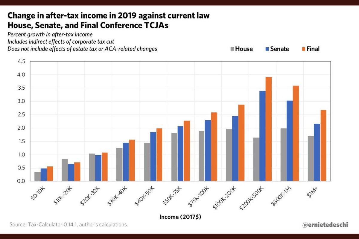 This chart by @ernietedeschi sums up the GOP tax bill well: Tax cuts for about everyone, but Americans making over $100k get the biggest win (judging by jump in after-tax income).  #TaxBill