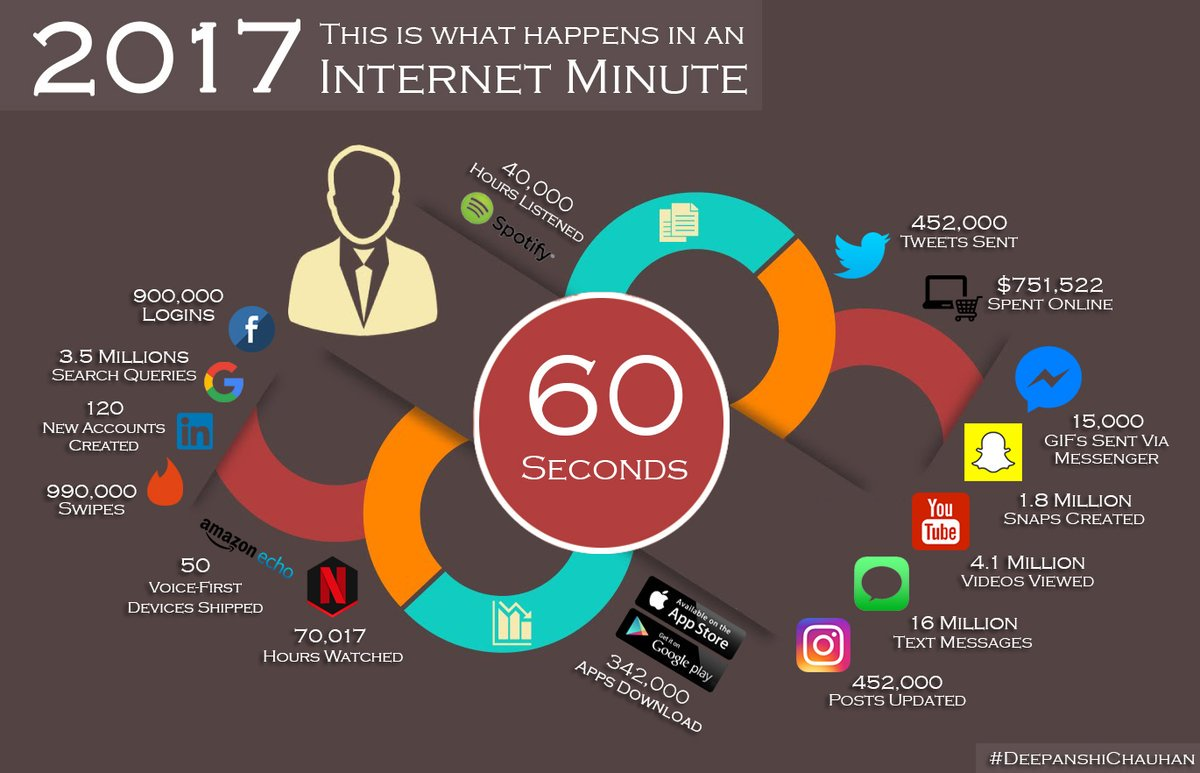 Every 60 sec on #Internet.#DigitalMarketing #InternetMarketing #SocialMedia #SEO #SMM #Mpgvip #defstar5 #BigData #bitcoin #Digital #startup #marketing #ArtificialIntelligence #DataScience #Fintech #innovation #ioT #4IR by #IM_with_Joe <br>http://pic.twitter.com/NDw9FNc028