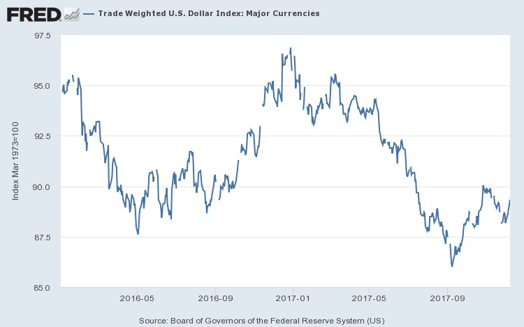 And the dollar did rise after Trump's election, when people thought (foolishly) that he would actually do infrastructure. But all of that is gone, with the dollar now below pre-election levels 3/
