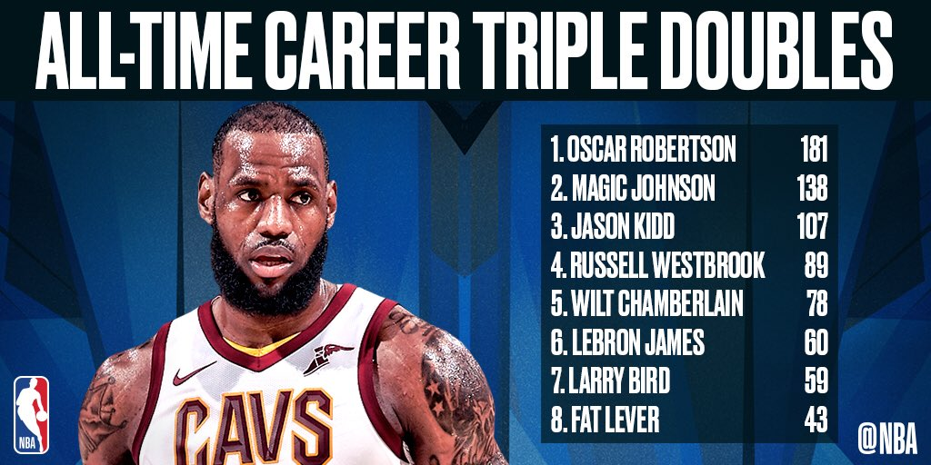Congratulations to @KingJames on moving up to 6th on the #NBA's all-time triple-doubles list! #AllForOne