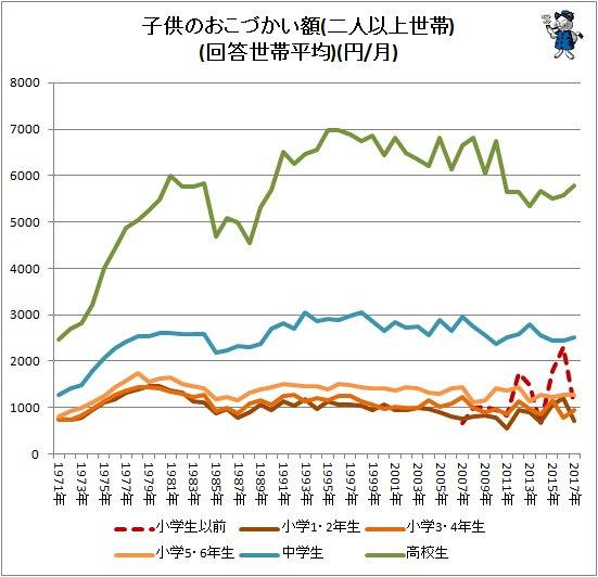 【グラフ化】子どものおこづかい額、中学生は平均約2500円 https://t.co/JKzoHeo2dO  「知るぽると」が調査。小学生は1000円前後で高校生は5800円近く、大学生は平均で約2万円という結果になった。