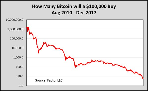 The depreciating US Dollar -- How many Bitcoins $BTC would $100,000 purchase, Aug 2010 through Dec 2017