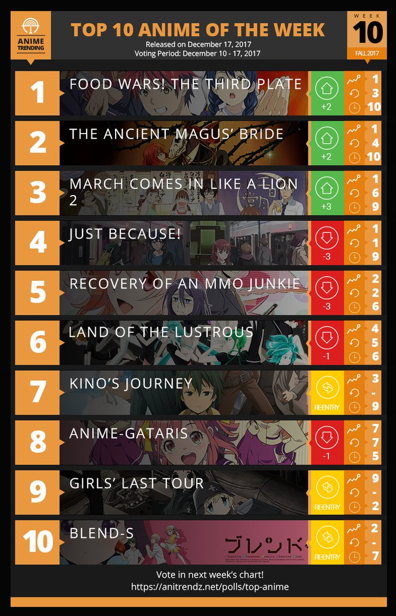The Fall 2017 Anime Season Vote On Next Week S Chart Https Anitrendz Polls Top Food Wars Shokugeki No Soma Dethrones Just Because After