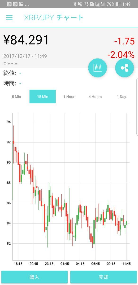 Twitter पर 与沢 翼 Tsubasa Yozawa Fxの短期トレードなら俺がまず間違いなくロングするチャート Fxも土日やんねーかなと思うな 仕方ないから仮想通貨fx再開するかな 本当に全部金庫だから法定通過ぶちこむとするか 今週な