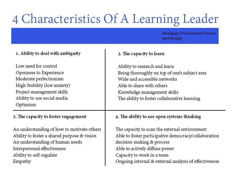 4 Characteristics Of Learning Leaders Https Buff Ly 2oqvir7 Pic Twitter Com Qvyq0yvuo3