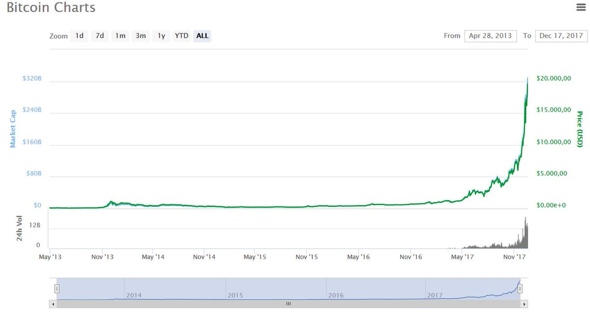 I have a bad feeling about this. #Bitcoin