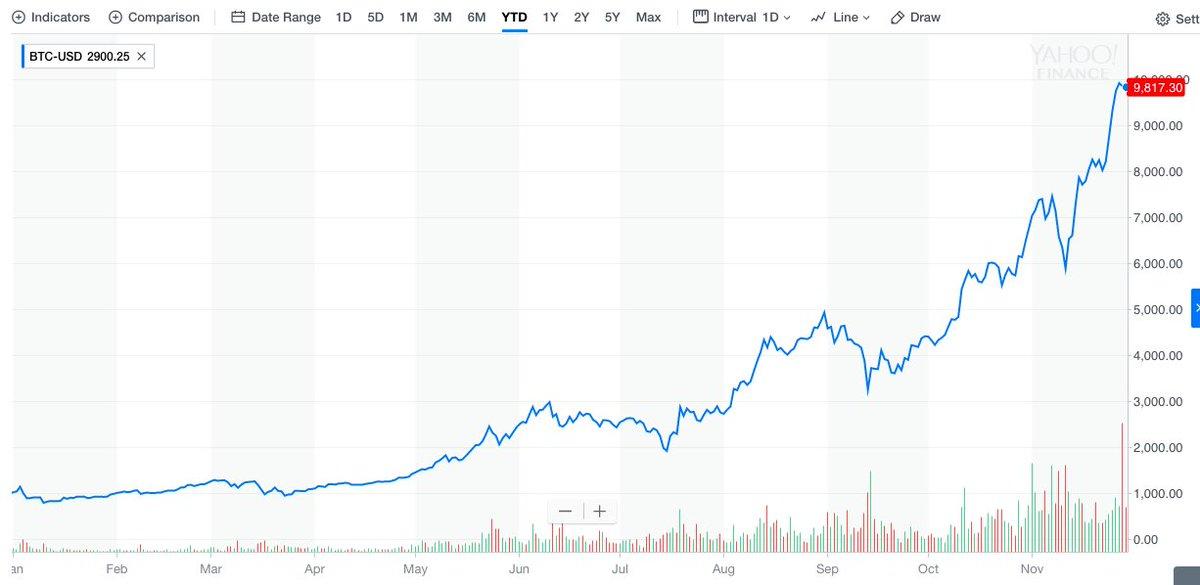 Owning #bitcoin is so much damn fun by @rickjnewman https://t.co/GPla5jaHyS