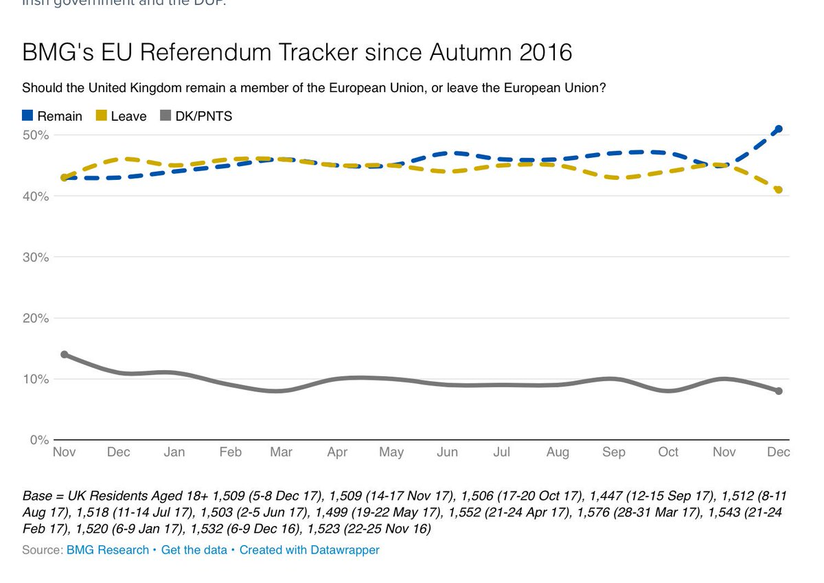 """The @BMGResearch Remain-Leave poll tracker showed 11 point Remain lead - polling done, mainly before and on day of """"sufficient progress"""" (5-8 Dec). Interesting thing: like Survation driven not by net Remain-Leave traffic, but referendum non-voters now falling heaving Remain"""
