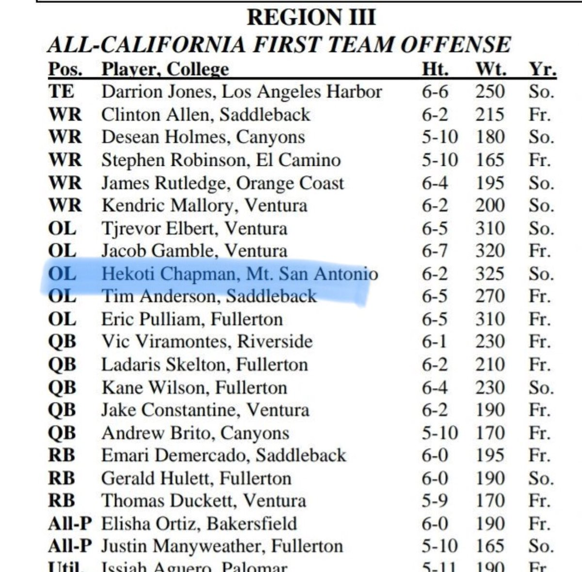 Blessed to have received 1st team All-State. #MtSacJucoProduct #Born2Win @mtsacfootball @_CoachSid