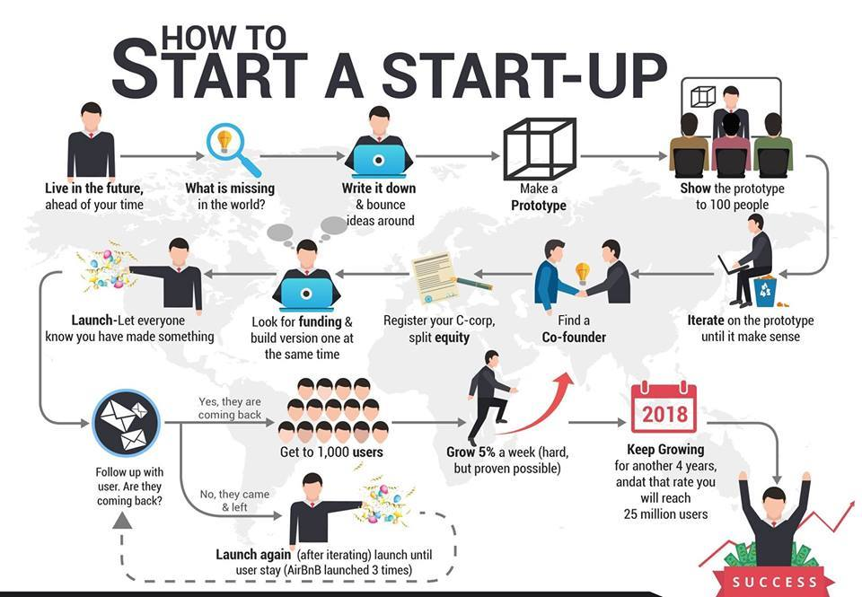 How To Start a #Startup  <br>http://pic.twitter.com/3bU7UVNLNc