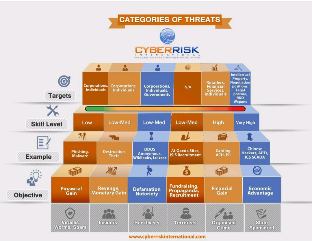 Categories Of Threats - CyberRisk  #cybersecurity #CyberRisk #Phishing #DDOS #Fintech #humanfactors #CEO #cio #infosec #Technology #Malware #CyberAttacks #IoT   CC: @evankirstel @ipfconline1 @IoTRecruiting @MikeQuindazzi @antgrasso... by #Shirastweet <br>http://pic.twitter.com/mMag8MaEM2