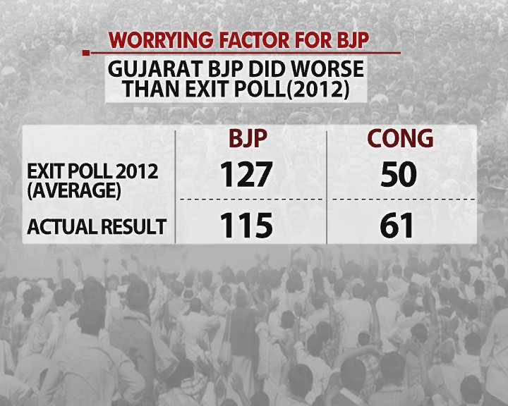 #Battleground | The worries for BJP in #exitpoll and satta bazaar numbers  LIVE analysis with Prannoy Roy and team, watch here: https://t.co/QV4m2vDU7z   #AssemblyElections2017 #GujaratElection2017