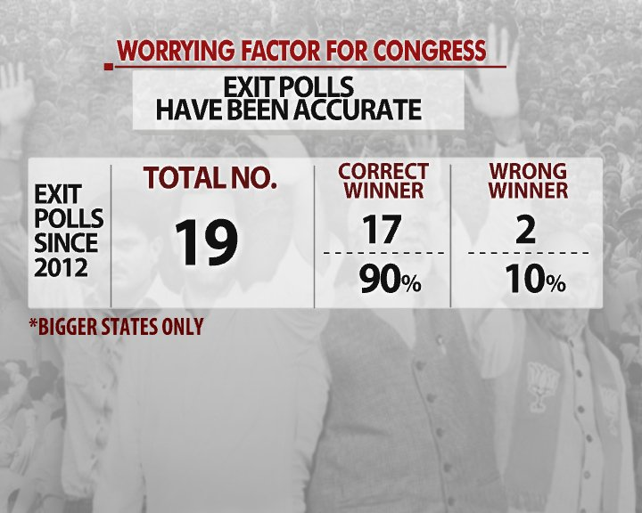 #Battleground | Among worrying factors for Congress, accuracy of previous #exitpolls, Modi factor   Prannoy Roy and his team analyse the #GujaratElection2017, watch LIVE here: https://t.co/hMlRpgak2y #AssemblyElections2017